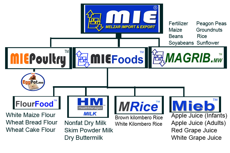 Rice Suppliers in Malawi - Food1 com